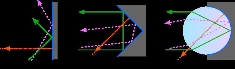 schematische zeichnung von einfallenden lichtstrahlen auf einen spiegel, rechtwinklig angeordnete spiegel und einer kugel (halbseitig reflektierend)