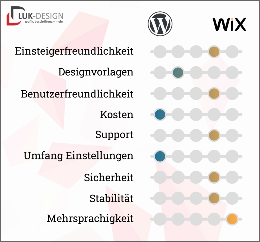 Eigenschaften von WordPress und wix im vergleich