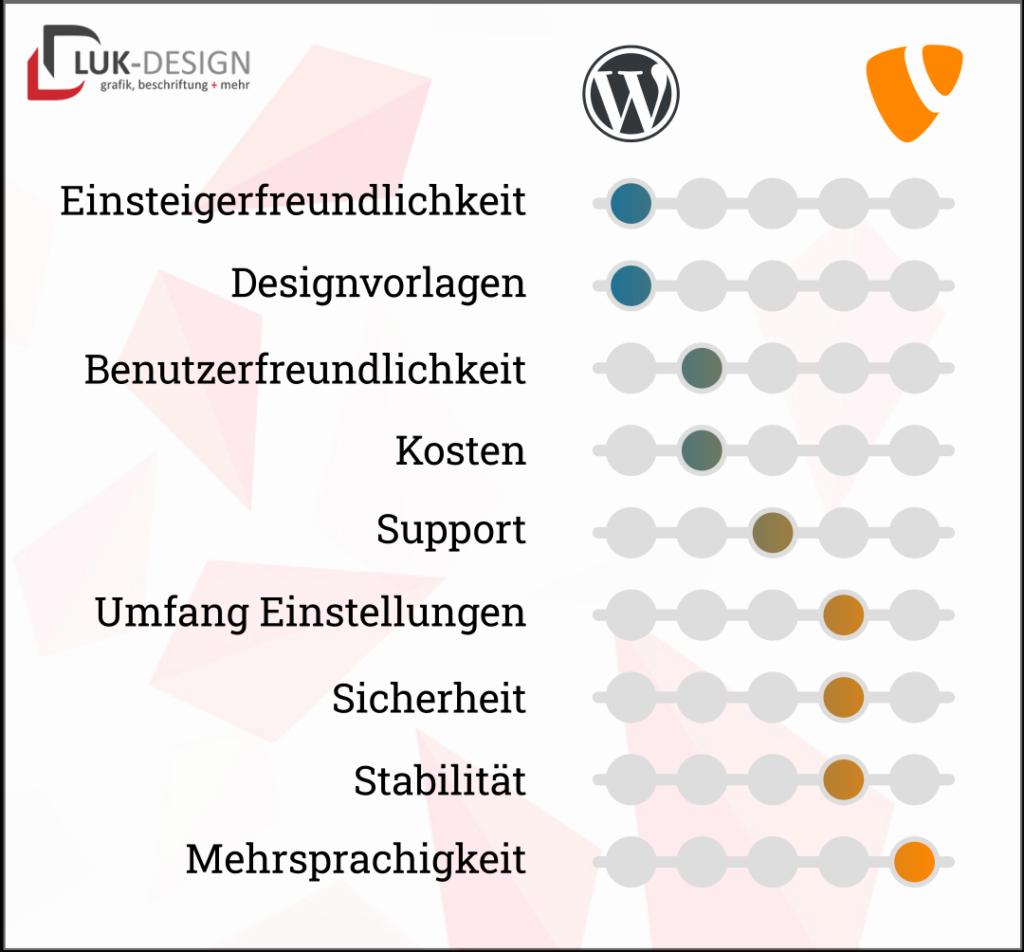 Wordpress vs Typo3 in Betrachtung verschiedener Eigenschaften
